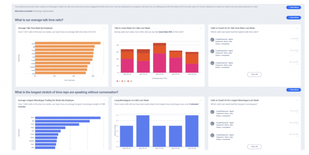Call Coaching Dashboard provides insight into talk time, discussion points, discovery work and more.